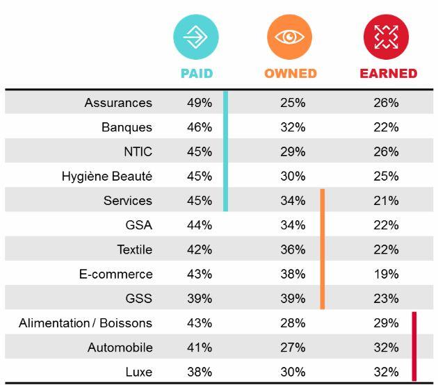 Digital : quelles sont les 10 marques les plus...
