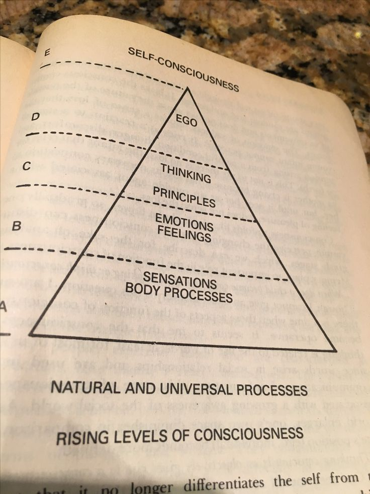 Expansion of consciousness from birth.  Bioenergetics by Alexander Lowen, M.D.