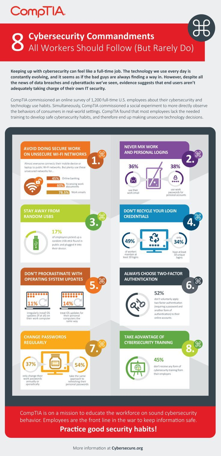 Information Technology Infographic In 2020 Cyber Security Education Cyber Security Awareness Cyber Security Career
