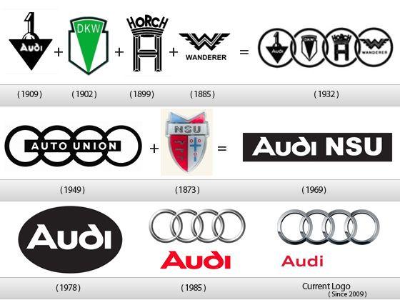 """AUDI. El nombre procede del nombre de unos de los fundadores de la Auto-Union, Horch que significa """"escuchar"""" en alemán y Audi significa """"escuchar"""" en latín. El primer logo consistía en Audi enmarcada en una V con el número 1 encima. En 1932 se une a otras 3 marcas independientes de motores: DKW, Horch y Wanderer. Audi se convierte en """"Auto Union"""" con el logo de 4 círculos. Tras la II Guerra Mundial el nombre de Audi desaparece hasta 1964 cuando es comprada por Volkswagen y recupera su…"""