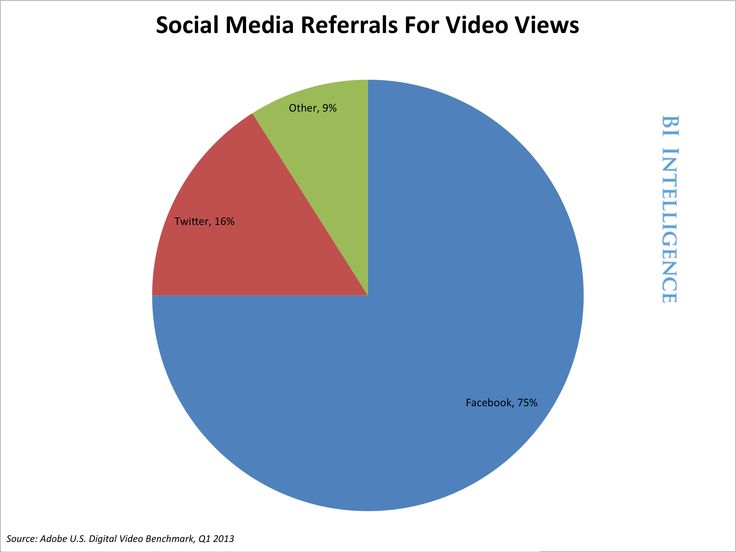For Online Video, Social Media Is The New Hit-Maker And Virtual Remote Control Rolled Into One