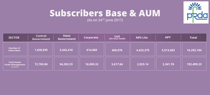 Subscribers base as well as AUM as on 24th June, 2017