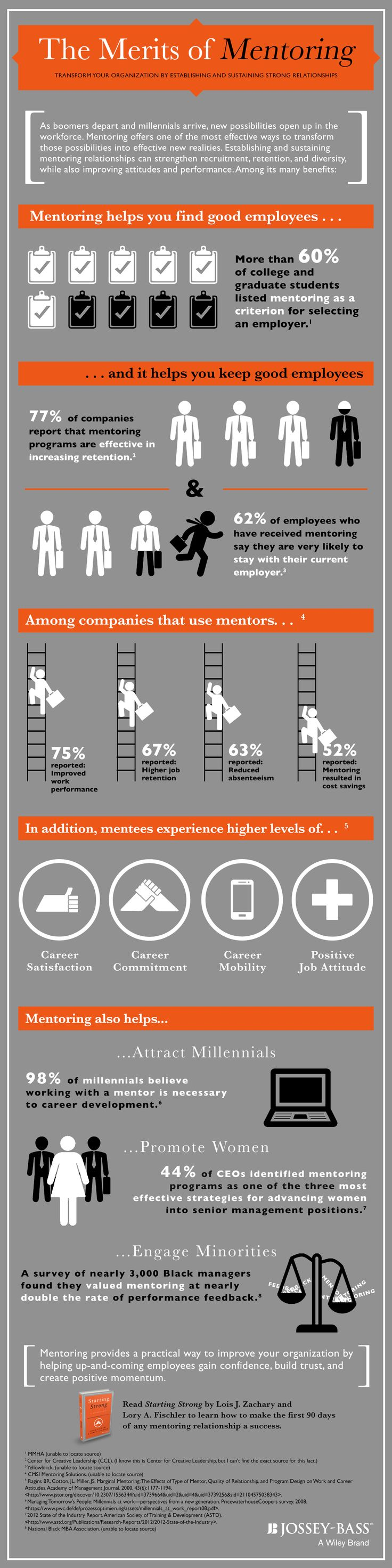 Discover the benefits of #mentoring with this insightful infographic.