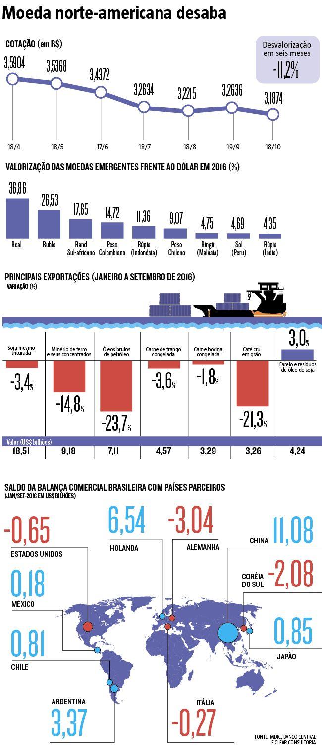 A moeda brasileira é a que mais tem se fortalecido em um grupo de economias emergentes de mais de 20 países. O real valorizado, no entanto, bate de frente com as exportações, que acabam sendo menos (ou nada) rentáveis. Como o mercado interno está na corda bamba devido à crise econômica, sem opção, as indústrias patinam. Muitas demitem e, até mesmo, fecham as portas, como é o caso do setor de máquinas e equipamentos (19/10/2016) #Cambio #Moeda #Economia #Infográfico #Infografia #HojeEmDia