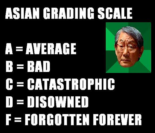 Asian grading scale…