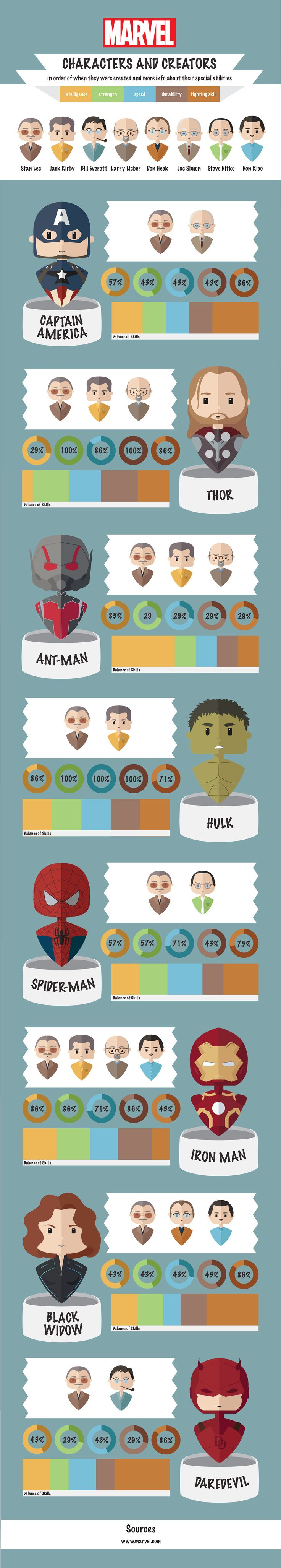 Marvel characters and their creators
