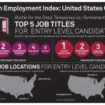 Sales Positions Top List of Most Available Jobs for College Graduates in the U.S.