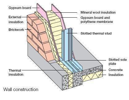 energy efficient light steel frame wall construction