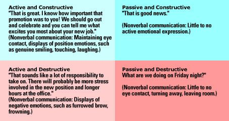 Active and Constructive Responding: Positive Psychology Resources