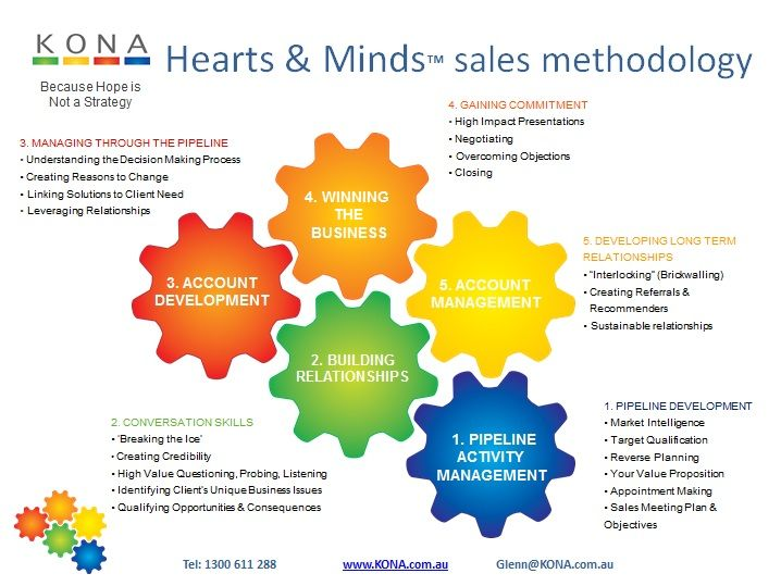 Sales coaching is the method of providing coaching to the team that's concerned within the sales.