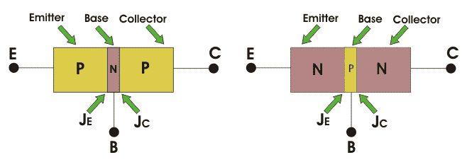 Bipolar Junction Transistor or BJT