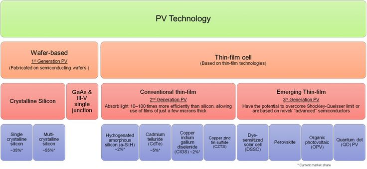 Perovskite Photovoltaics 2015-2025: Technologies, Markets, Players: IDTechEx