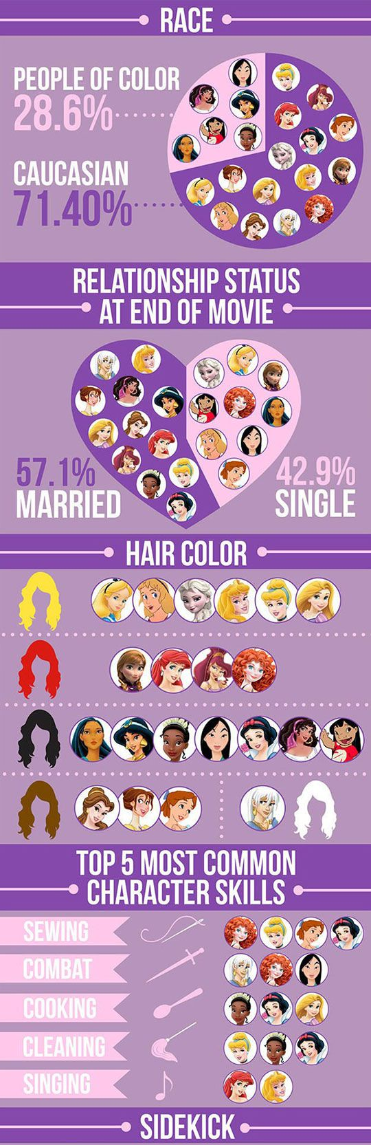 Disney Princesses Stats for Athena later