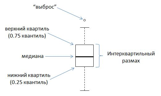 R: Анализ и визуализация данных: Базовые графические возможности R: диаграммы размахов