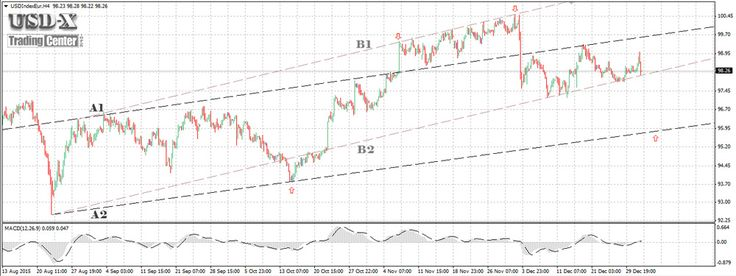 The US Dollar Index (#USDX) January 2016-The Channel A provides support at about 96.00 points and resistance at about 99.70 points. The later-formed Channel B provides support at about 98.0 points and resistance at about 101.90.  http://tradingcenter.org/index.php/87-signals/296-forex-report-january-2016-usdx