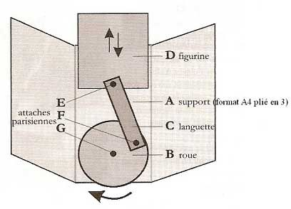 Illustration de la carte animée
