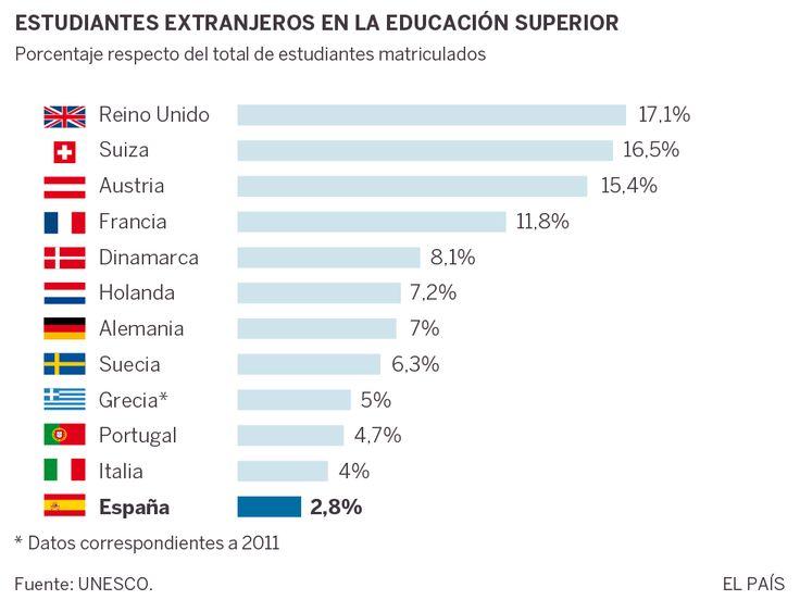 España triunfa con los Erasmus.. pero no con todos los titulados extranjeros.#peritic By @MJVL01