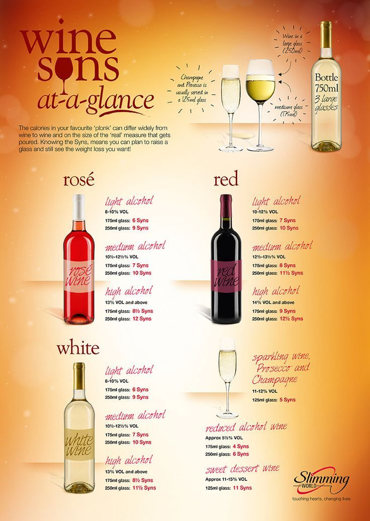 How do your favourite tipples measure up? - Useful features - Slimming World