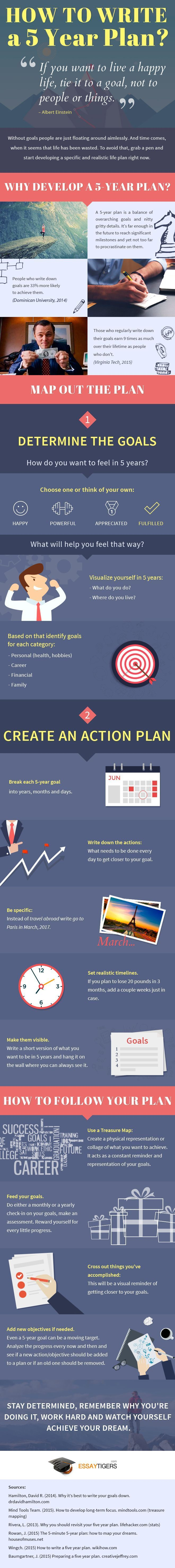 A life without goals is useless. It is like a race without a finish line. When you live without a goal, life seems to be slowly ticking away and the chances that you start feeling dull and depressed increase. Read more at http://www.liftupideas.com/how-to-write-five-year-plan/ #infographic - Learn how I made it to 100K in one months with e-commerce!