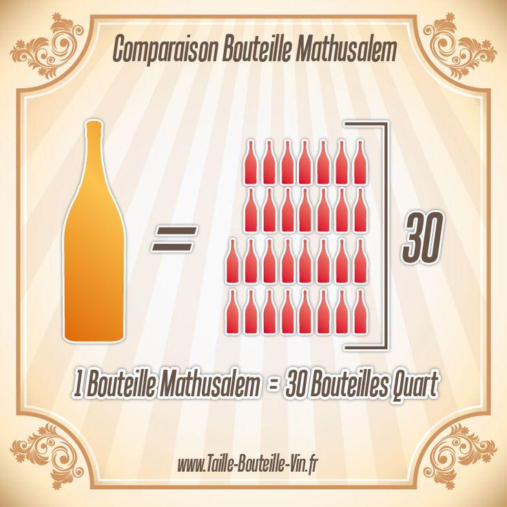 Comparaison entre la bouteille mathusalem et quart