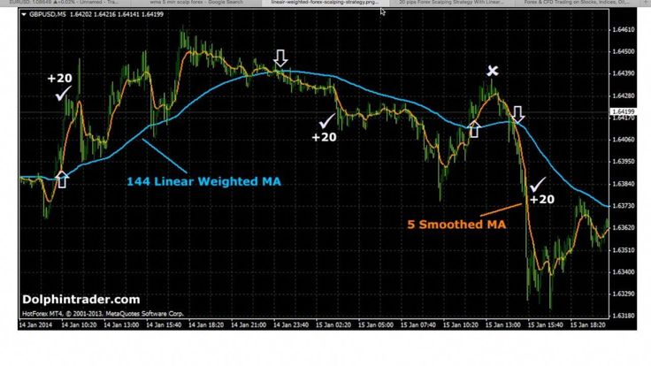 50 Pips A Day Forex Trading Strategy (5 Minute Chart)