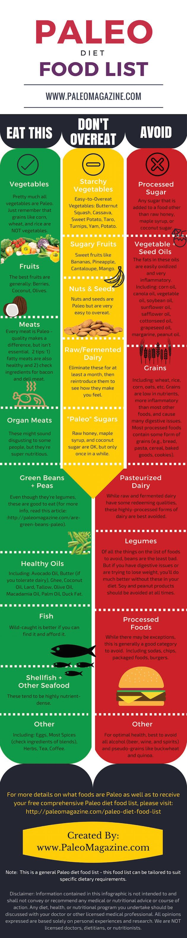 Paleo Diet Food List Infographic Image - visit http://paleomagazine.com/paleo-diet-food-list to get this complete Paleo Diet Food List - including a downloadable PDF to reference wherever you go