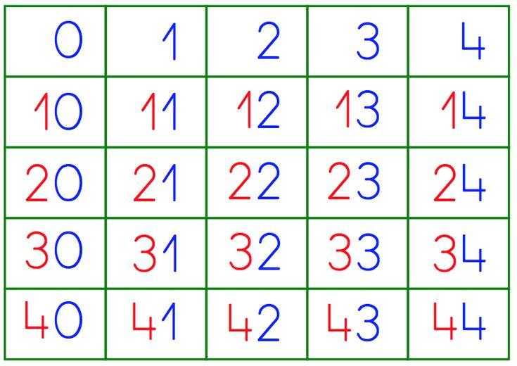 Os dejo un nuevo modelo de la tabla del 100 en cuatro hojas independientes, que puedes plastificar y unir, y en las que se distinguen, por sus colores, las unidades y las decenas, como podéis ver en la imagen de ejemplo. Al final del artículo tenéis también disponibles varios enlaces …