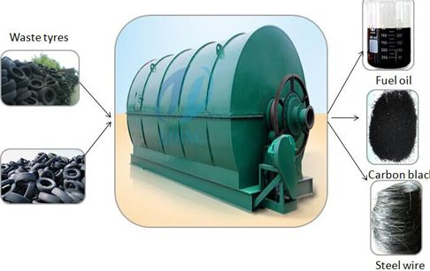 Waste tyre pyrolysis plant to oil technology is mainly to convert the waste plastic/tyre to crude oil. Also called waste tyre recycling plant, waste tyre recycling machine, waste tyre and so on. Usually there are two machines used together. The waste tyre pyrolysis plant to oil can convert the waste plastic/tyre to tyre oil (also named plasticoil).