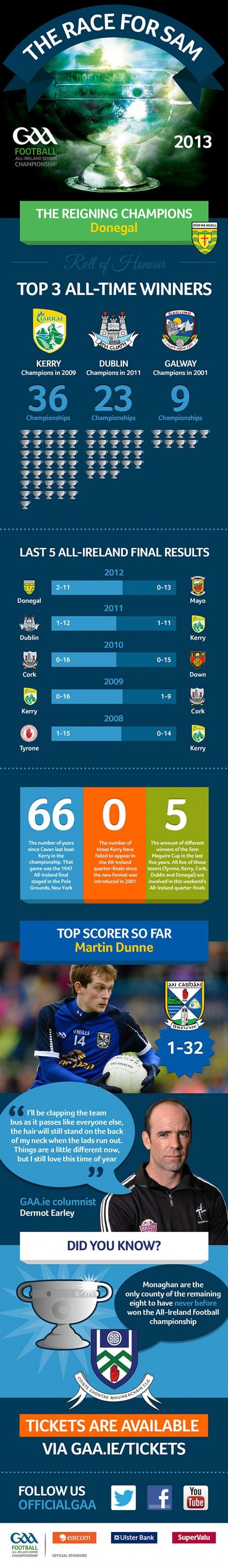 GAA 2013 The Race for Sam #gaa