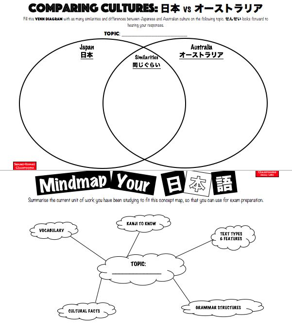 How do you set up your language learners of all abilities for success? Concept mapping and graphic organisers benefit all students by chunking, organising, summarising, deconstructing presented information and language in order to generalise what is being learnt. In particular, if you are teaching students with special needs, the use of graphic organisers is a common adjustment included with IEPs, PLPs, ILPs etc. Check out Scaffolded 日本 #Japanese #Japaneseteacher #differentiation #inclusive