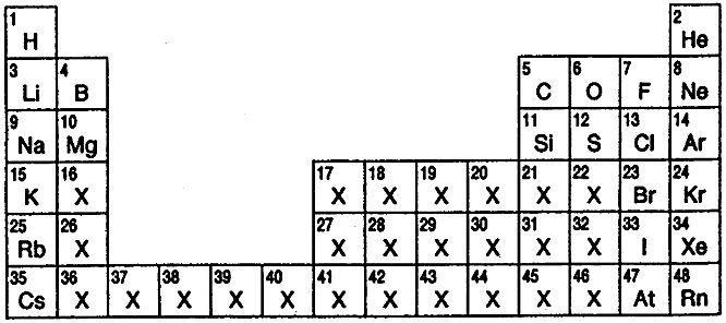 Periodic Table Database Chemogenesis Chemistry Xmas Pinterest - copy bromine periodic table atomic number