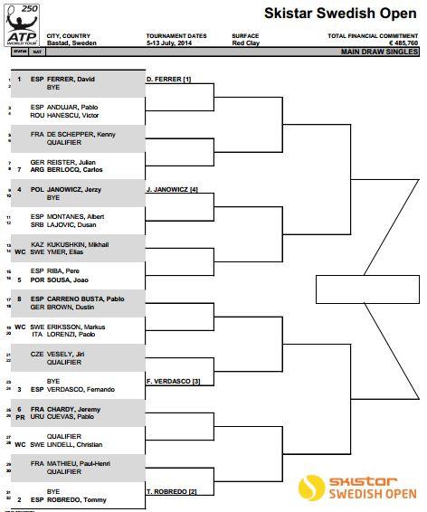 Previa ATP 250 Bastad | Blog Tenis: Punto de Break