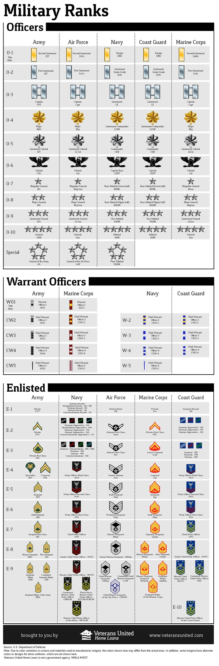 Military Ranks For my friends that need help