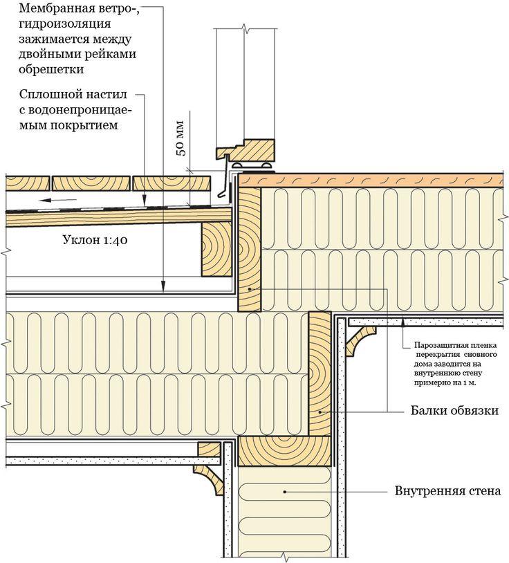 Края водонепроницаемого покрытия заводят поддверной порог минимум на50 мм. #СИНТЕФ #Норвежские_каркасные_дома #Твинстрой #framehouse #дом