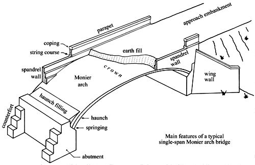 Main Features Of A Typical Single Span Masonry Arch Bridge