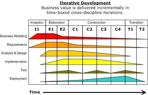 Development-iterative - Rational Unified Process - Wikipedia, the free encyclopedia