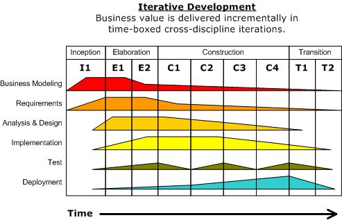 Development-iterative - Rational Unified Process - Wikipedia, the free encyclopedia