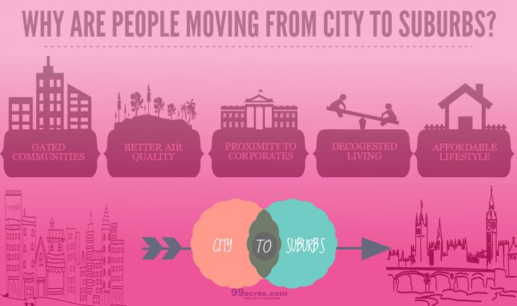 Why are people moving from #city to #suburbs.  #RealEstate #Infographic