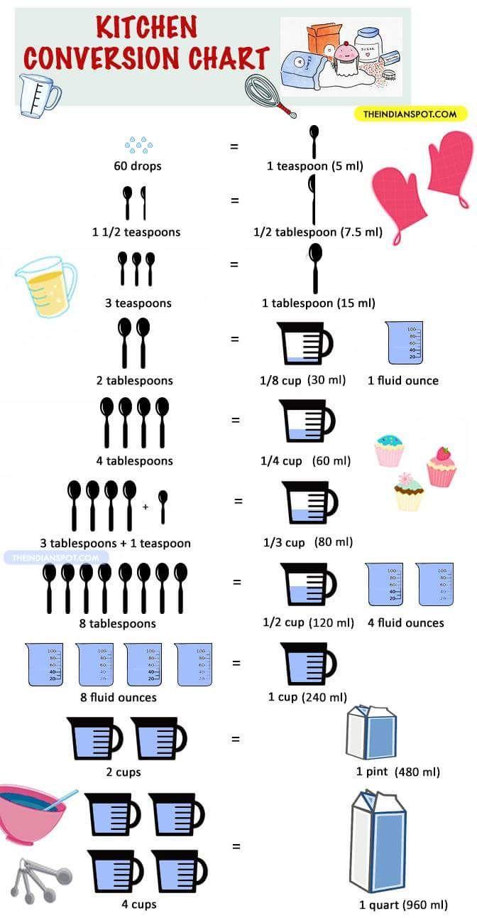 Printable kitchen conversion chart | Cooking measurements ...