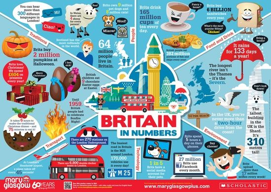 Mary Glasgow Magazines: Poster: The UK in Numbers - Scholastic Shop