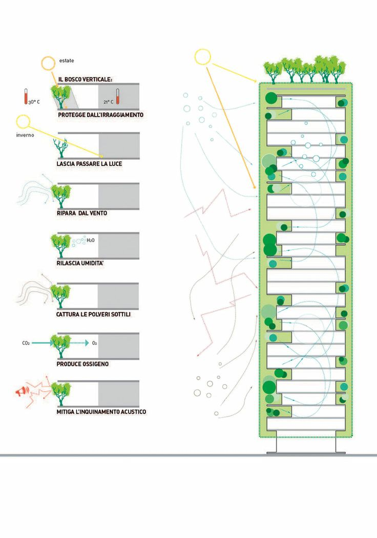 Diagram Of The Protective Function Of Fa U00e7ade Greenery