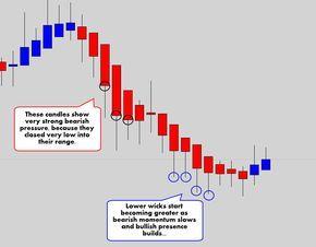 Bullish forex handel