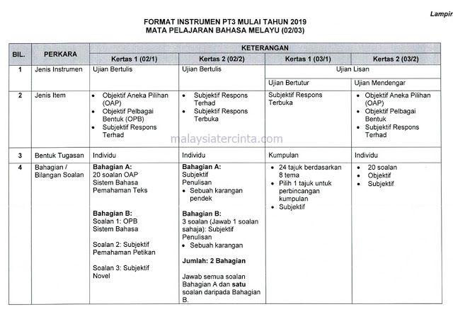 Format Baharu Dan Contoh Soalan Pt3 2019 Kichen Format Dan