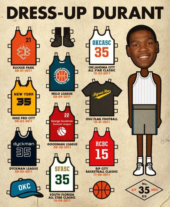 Durant's off-season journey