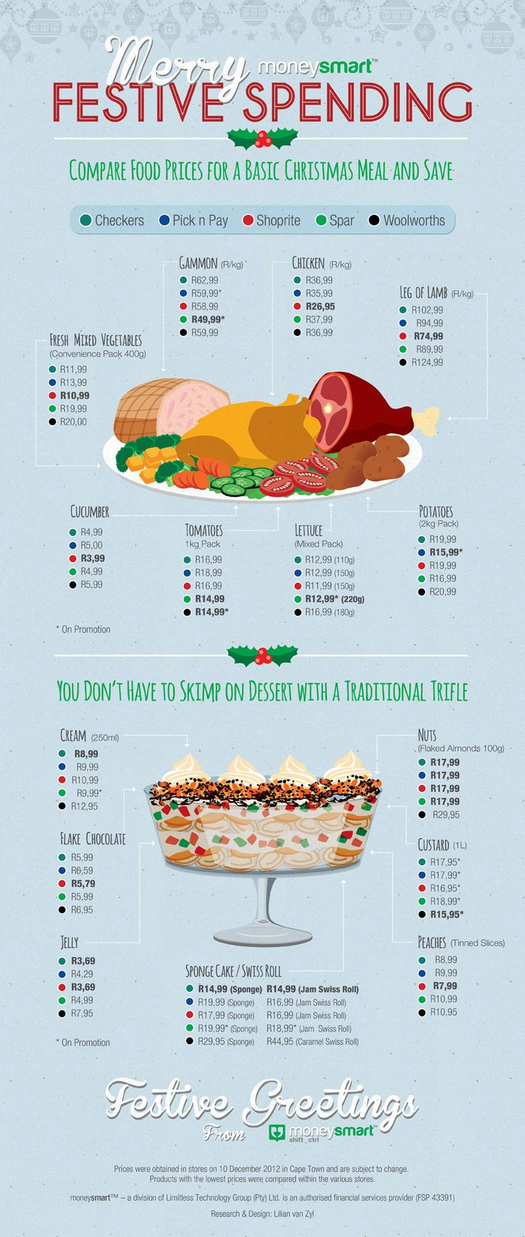 Easy Recipes for Affordable Christmas Meals: Infographic. Compare food prices from the 5 major South African grocery stores.