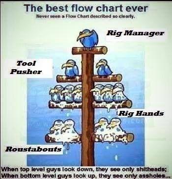Oilfield Flow Chart Oilfield Wife