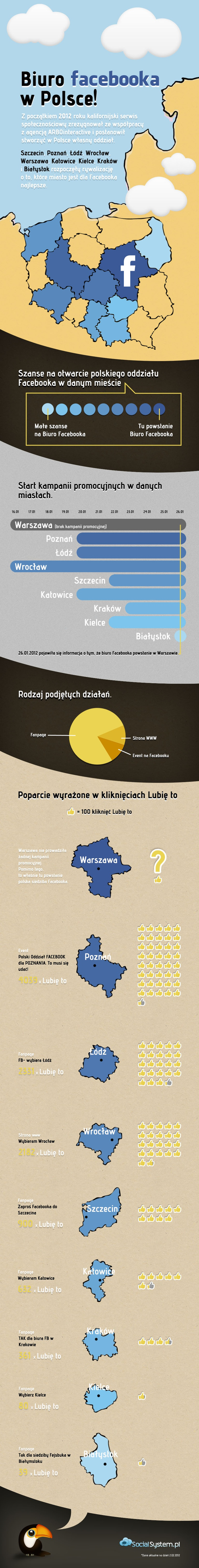 Our infographic design