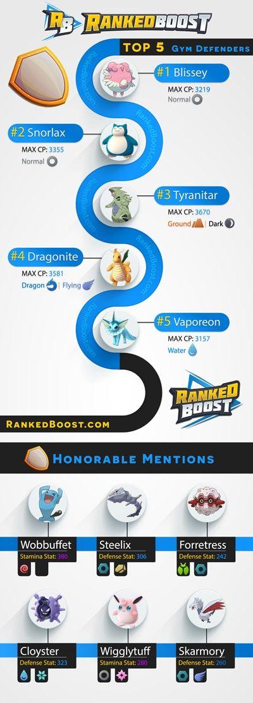 pokemon go generation 2 tier list top gym defenders