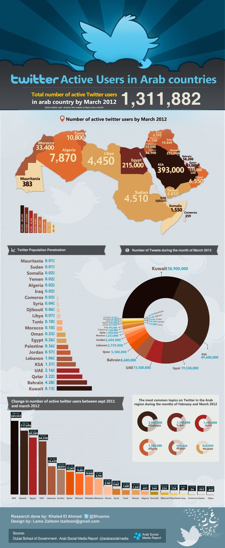 Twitter Active Users in Arab World [infographic] @tigella @alaskaRP