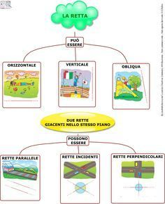 Linee Rette Semirette Segmenti | AiutoDislessia.net